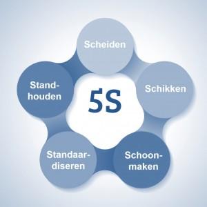 5S-alle-stappen_2_blauw-300x300